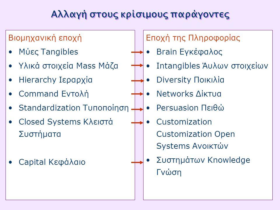 Αλλαγή στους κρίσιμους παράγοντες Βιομηχανική εποχή •Μύες Tangibles •Υλικά στοιχεία Mass Μάζα •Hierarchy Ιεραρχία •Command Εντολή •Standardization Τυποποίηση •Closed Systems Κλειστά Συστήματα •Capital Κεφάλαιο Εποχή της Πληροφορίας •Brain Εγκέφαλος •Intangibles Άυλων στοιχείων •Diversity Ποικιλία •Networks Δίκτυα •Persuasion Πειθώ •Customization Customization Open Systems Ανοικτών •Συστημάτων Knowledge Γνώση