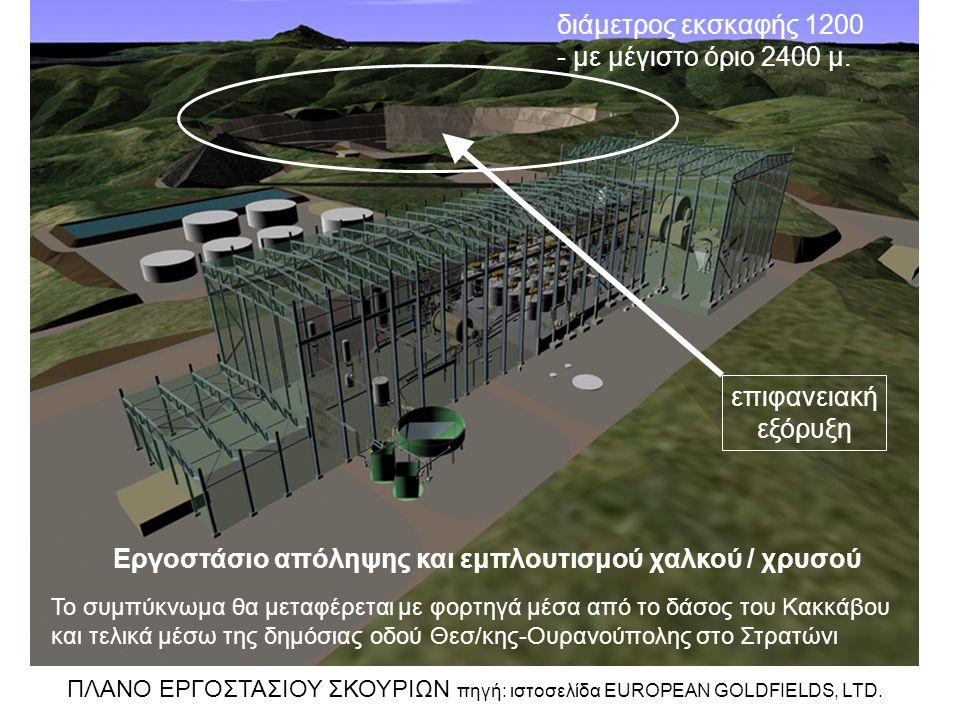 ΠΛΑΝΟ ΕΡΓΟΣΤΑΣΙΟΥ ΣΚΟΥΡΙΩΝ πηγή: ιστοσελίδα EUROPEAN GOLDFIELDS, LTD. επιφανειακή εξόρυξη διάμετρος εκσκαφής 1200 - με μέγιστο όριο 2400 μ. Εργοστάσιο