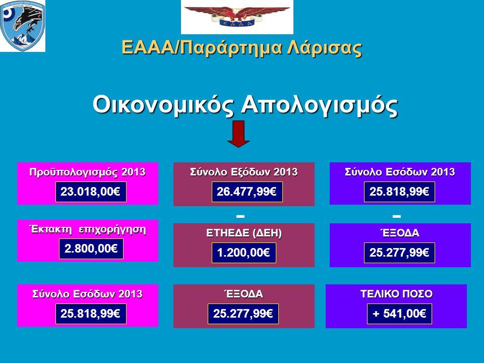 Οικονομικός Απολογισμός ΕΑΑΑ/Παράρτημα Λάρισας Προϋπολογισμός 2013 23.018,00€ ΕΤΗΕΔΕ (ΔΕΗ) 1.200,00€ Έκτακτη επιχορήγηση 2.800,00€ Σύνολο Εξόδων 2013 26.477,99€ Σύνολο Εσόδων 2013 25.818,99€ - ΈΞΟΔΑ - ΤΕΛΙΚΟ ΠΟΣΟ 25.277,99€+ 541,00€ Σύνολο Εσόδων 2013 25.818,99€ ΈΞΟΔΑ 25.277,99€