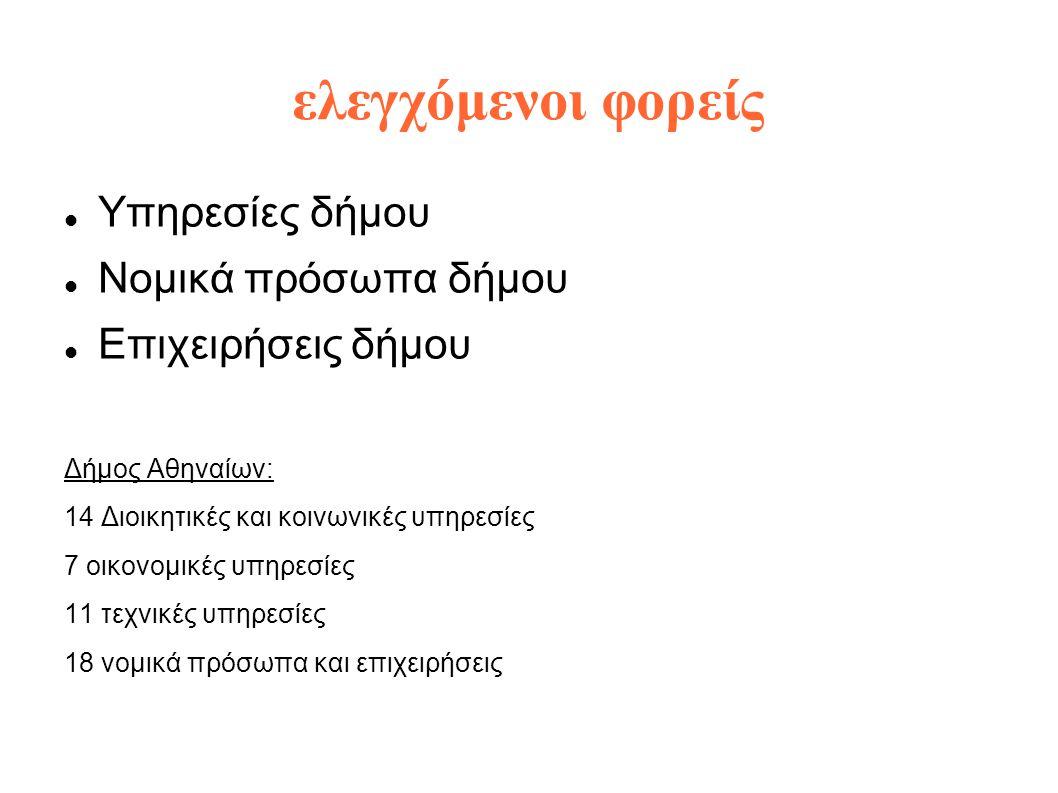 ελεγχόμενοι φορείς  Υπηρεσίες δήμου  Νομικά πρόσωπα δήμου  Επιχειρήσεις δήμου Δήμος Αθηναίων: 14 Διοικητικές και κοινωνικές υπηρεσίες 7 οικονομικές υπηρεσίες 11 τεχνικές υπηρεσίες 18 νομικά πρόσωπα και επιχειρήσεις