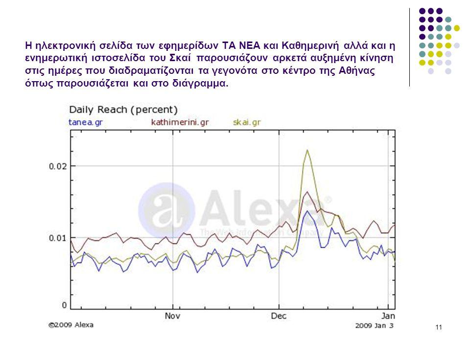 11 Η ηλεκτρονική σελίδα των εφημερίδων ΤΑ ΝΕΑ και Καθημερινή αλλά και η ενημερωτική ιστοσελίδα του Σκαί παρουσιάζουν αρκετά αυξημένη κίνηση στις ημέρες που διαδραματίζονται τα γεγονότα στο κέντρο της Αθήνας όπως παρουσιάζεται και στο διάγραμμα.