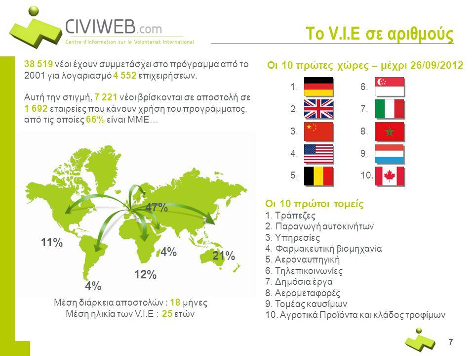 777 Το V.I.E σε αριθμούς 38 519 νέοι έχουν συμμετάσχει στο πρόγραμμα από το 2001 για λογαριασμό 4 552 επιχειρήσεων. Αυτή την στιγμή, 7 221 νέοι βρίσκο