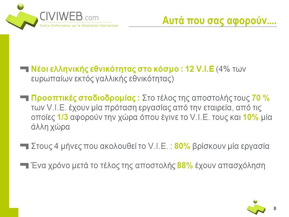 888 Αυτά που σας αφορούν.... Νέοι ελληνικής εθνικότητας στο κόσμο : 12 V.I.E (4% των ευρωπαίων εκτός γαλλικής εθνικότητας) Προοπτικές σταδιοδρομίας :
