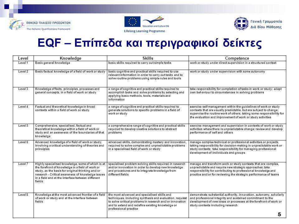 16 Η Γενική Γραμματεία Διά Βίου Μάθησης Το 1 ο Εθνικό Σημείο Συντονισμού Περίοδος 2009 (Ιούνιος) – 2011 (Απρίλιος)  Προετοιμασία της πρότασης για το Ελληνικό Πλαίσιο Προσόντων.