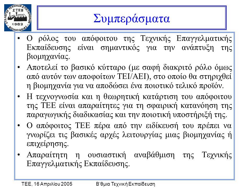 ΤΕΕ, 16 Απριλίου 2005Β'θμια Τεχνική Εκπαίδευση Συμπεράσματα •Ο ρόλος του απόφοιτου της Τεχνικής Επαγγελματικής Εκπαίδευσης είναι σημαντικός για την ανάπτυξη της βιομηχανίας.
