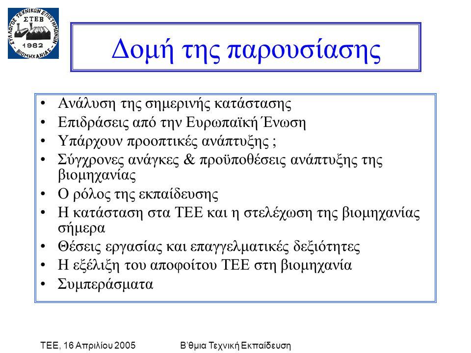 ΤΕΕ, 16 Απριλίου 2005Β'θμια Τεχνική Εκπαίδευση Δομή της παρουσίασης •Ανάλυση της σημερινής κατάστασης •Επιδράσεις από την Ευρωπαϊκή Ένωση •Υπάρχουν προοπτικές ανάπτυξης ; •Σύγχρονες ανάγκες & προϋποθέσεις ανάπτυξης της βιομηχανίας •Ο ρόλος της εκπαίδευσης •Η κατάσταση στα ΤΕΕ και η στελέχωση της βιομηχανίας σήμερα •Θέσεις εργασίας και επαγγελματικές δεξιότητες •Η εξέλιξη του αποφοίτου ΤΕΕ στη βιομηχανία •Συμπεράσματα