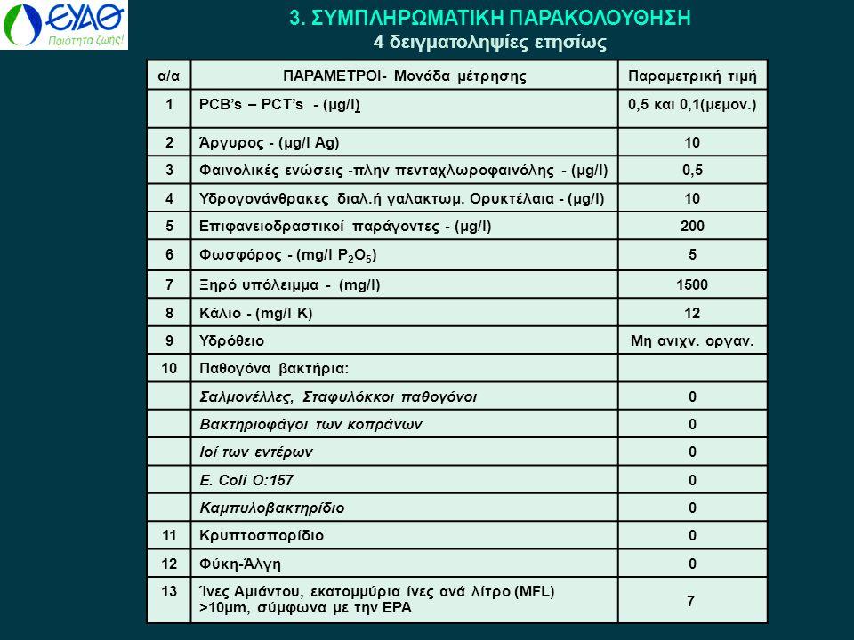 3. ΣΥΜΠΛΗΡΩΜΑΤΙΚΗ ΠΑΡΑΚΟΛΟΥΘΗΣΗ 4 δειγματοληψίες ετησίως α/αΠΑΡΑΜΕΤΡΟΙ- Μονάδα μέτρησηςΠαραμετρική τιμή 1PCB's – PCT's - (μg/l)0,5 και 0,1(μεμον.) 2Άρ