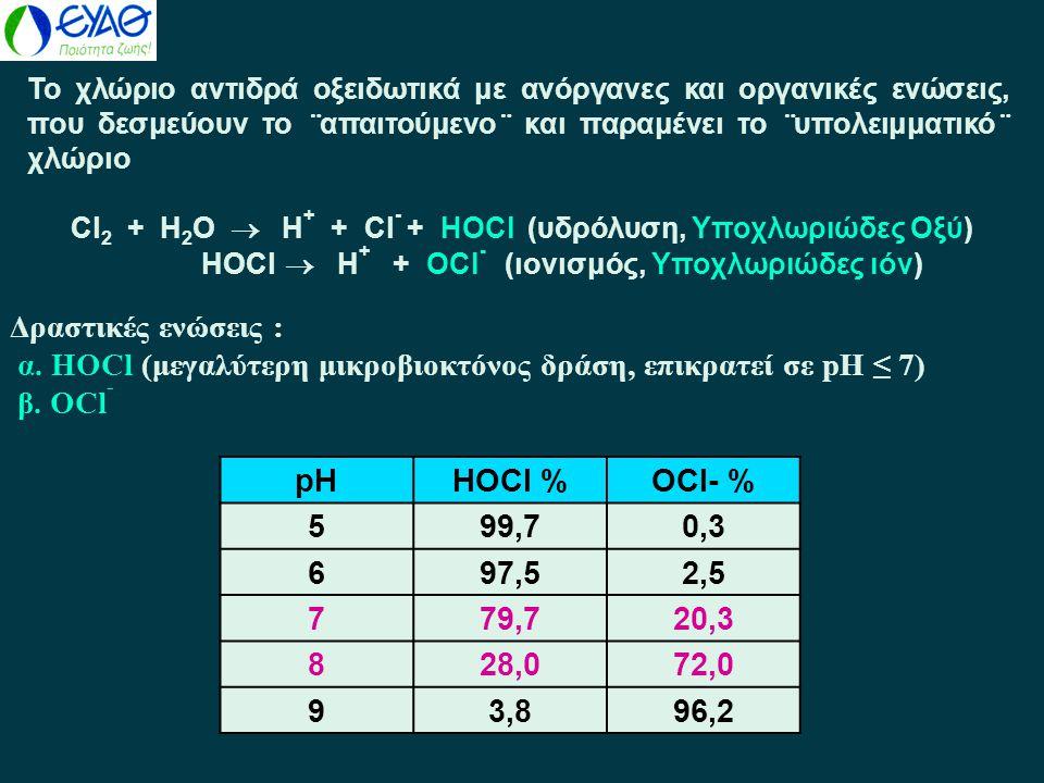 Δραστικές ενώσεις : α. HOCl (μεγαλύτερη μικροβιοκτόνος δράση, επικρατεί σε pH ≤ 7) β. OCl - pHHOCl %OCl- % 599,70,3 697,52,5 779,720,3 828,072,0 93,89