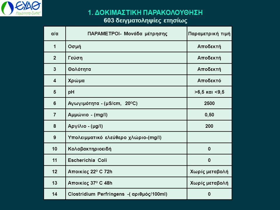 1. ΔΟΚΙΜΑΣΤΙΚΗ ΠΑΡΑΚΟΛΟΥΘΗΣΗ 603 δειγματοληψίες ετησίως α/αΠΑΡΑΜΕΤΡΟΙ- Μονάδα μέτρησηςΠαραμετρική τιμή 1ΟσμήΑποδεκτή 2ΓεύσηΑποδεκτή 3ΘολότηταΑποδεκτή