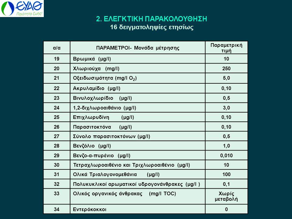 2. ΕΛΕΓΚΤΙΚΗ ΠΑΡΑΚΟΛΟΥΘΗΣΗ 16 δειγματοληψίες ετησίως α/αΠΑΡΑΜΕΤΡΟΙ- Μονάδα μέτρησης Παραμετρική τιμή 19Βρωμικά (μg/l)10 20Χλωριούχα (mg/l)250 21Οξειδω
