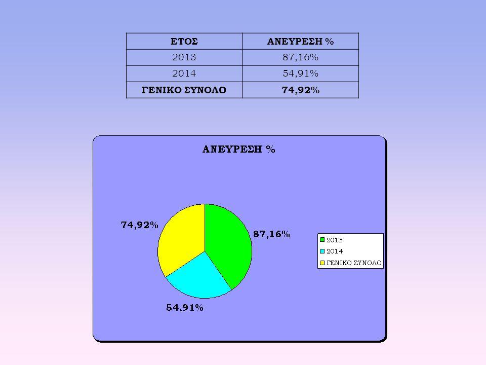 ΕΤΟΣΑΝΕΥΡΕΣΗ % 201387,16% 201454,91% ΓΕΝΙΚΟ ΣΥΝΟΛΟ74,92%