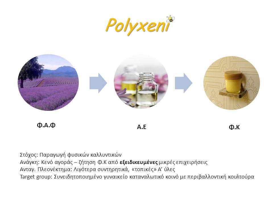 Polyxeni Φ.Α.Φ Α.Ε Φ.Κ Στόχος: Παραγωγή φυσικών καλλυντικών Ανάγκη: Κενό αγοράς – ζήτηση Φ.Κ από εξειδικευμένες μικρές επιχειρήσεις Ανταγ. Πλεονέκτημα