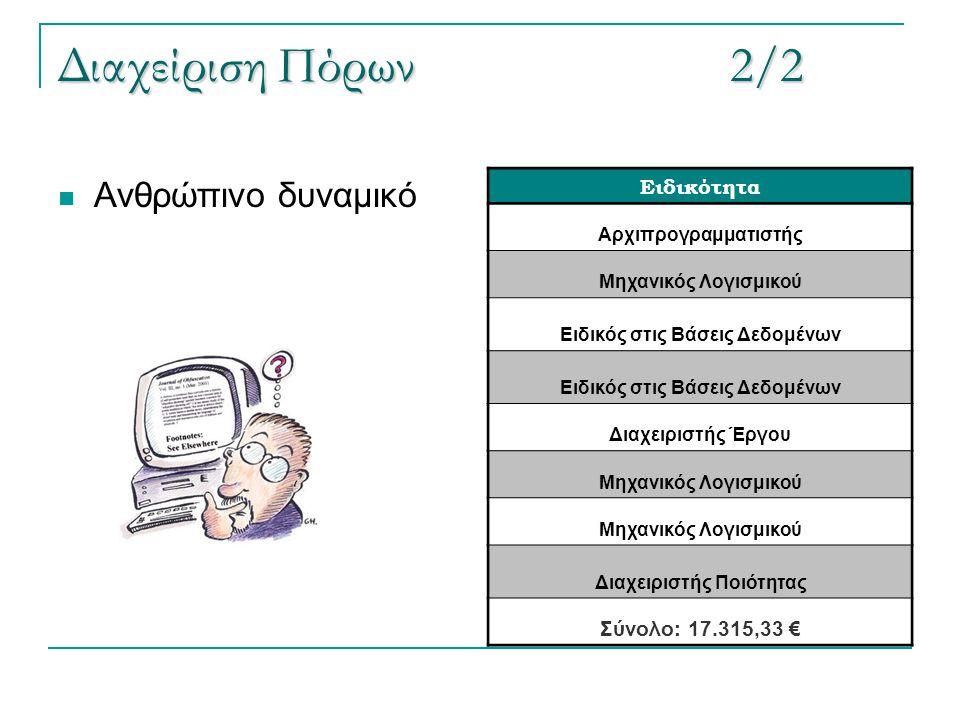 Διαχείριση Πόρων2/2  Ανθρώπινο δυναμικό Ειδικότητα Αρχιπρογραμματιστής Μηχανικός Λογισμικού Ειδικός στις Βάσεις Δεδομένων Διαχειριστής Έργου Μηχανικό