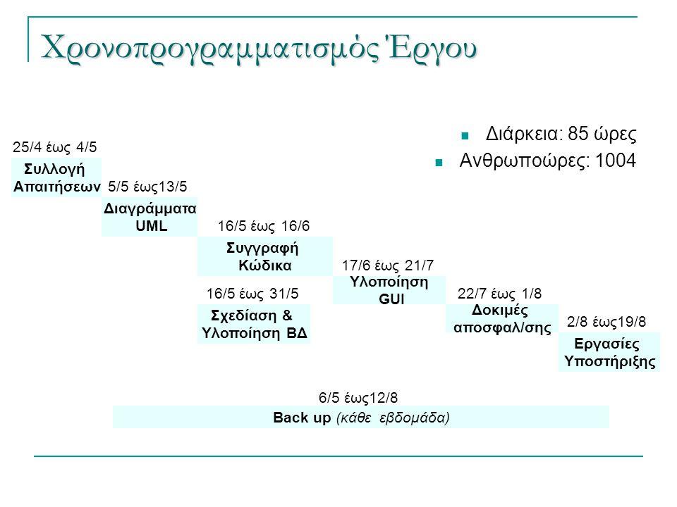 Χρονοπρογραμματισμός Έργου  Διάρκεια: 85 ώρες  Ανθρωποώρες: 1004 Συλλογή Απαιτήσεων 25/4 έως 4/5 Διαγράμματα UML 5/5 έως13/5 Συγγραφή Κώδικα 16/5 έω