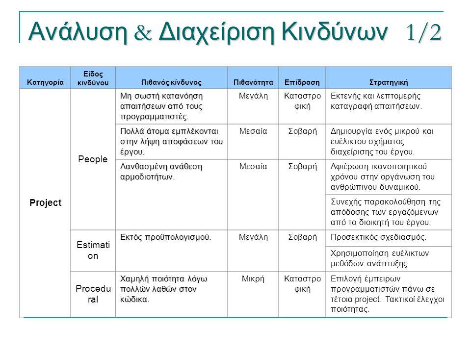 Ανάλυση & Διαχείριση Κινδύνων 1/2 Κατηγορία Είδος κινδύνουΠιθανός κίνδυνοςΠιθανότηταΕπίδρασηΣτρατηγική Project People Μη σωστή κατανόηση απαιτήσεων απ