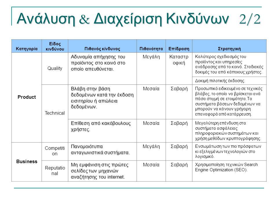 Ανάλυση & Διαχείριση Κινδύνων 2/2 Κατηγορία Είδος κινδύνουΠιθανός κίνδυνοςΠιθανότηταΕπίδρασηΣτρατηγική Product Quality Αδυναμία απήχησης του προϊόντος
