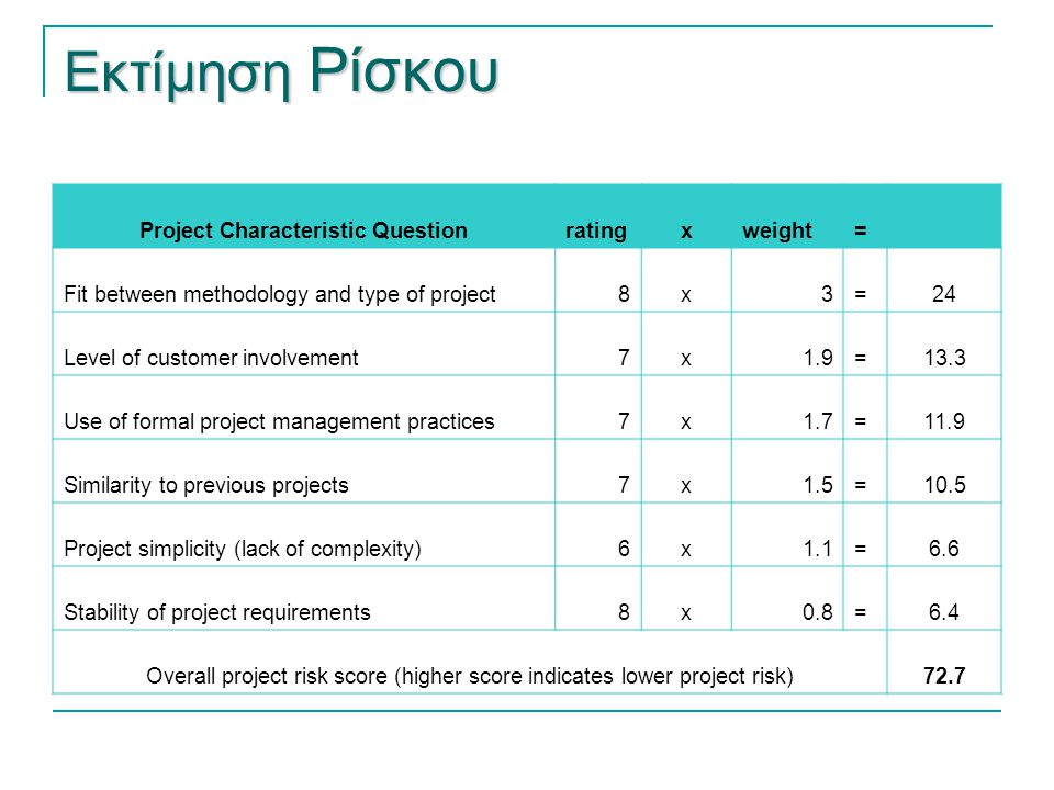Εκτίμηση Ρίσκου Project Characteristic Questionratingxweight= Fit between methodology and type of project8x3=24 Level of customer involvement7x1.9=13.