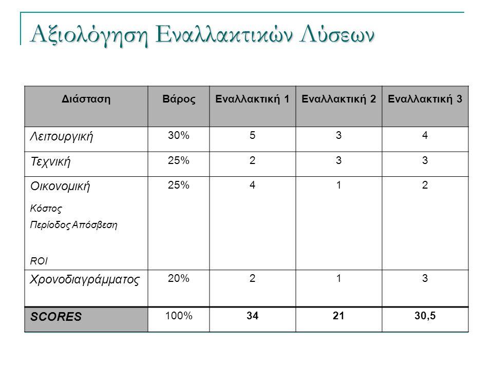 Αξιολόγηση Εναλλακτικών Λύσεων ΔιάστασηΒάροςΕναλλακτική 1Εναλλακτική 2Εναλλακτική 3 Λειτουργική 30%534 Τεχνική 25%233 Οικονομική 25%412 Κόστος Περίοδο