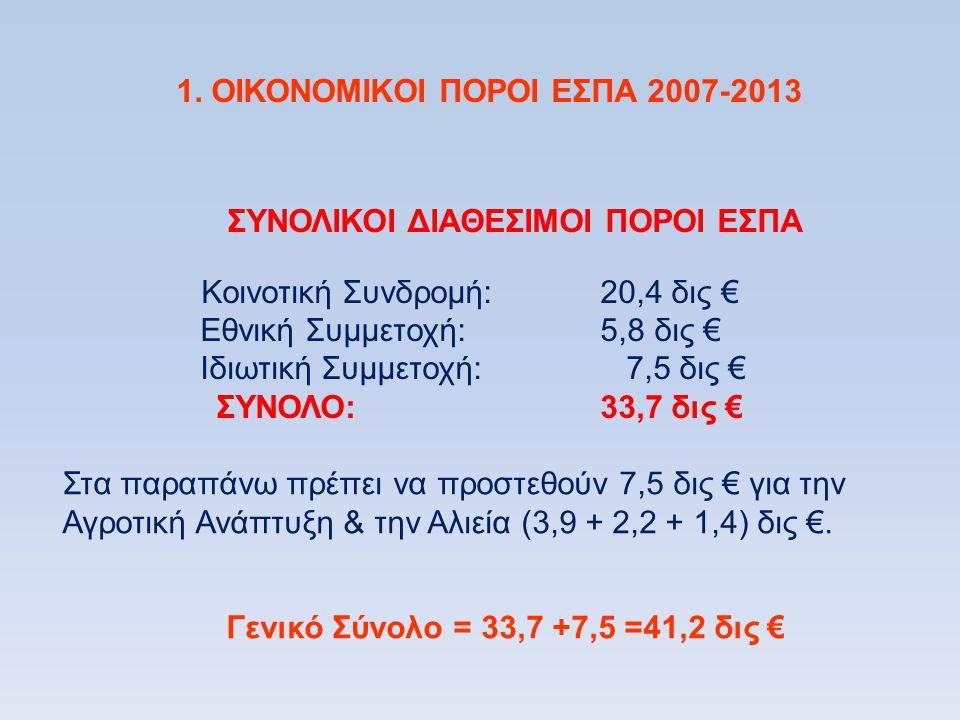 1. ΟΙΚΟΝΟΜΙΚΟΙ ΠΟΡΟΙ ΕΣΠΑ 2007-2013 ΣΥΝΟΛΙΚΟΙ ΔΙΑΘΕΣΙΜΟΙ ΠΟΡΟΙ ΕΣΠΑ Κοινοτική Συνδρομή: 20,4 δις € Εθνική Συμμετοχή: 5,8 δις € Ιδιωτική Συμμετοχή: 7,5