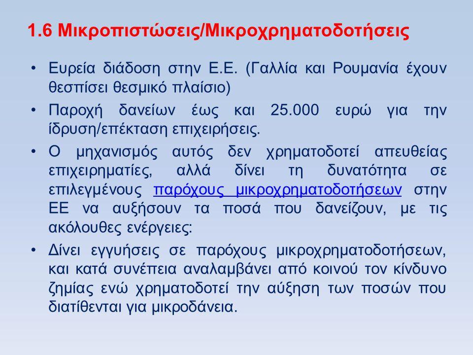 1.6 Μικροπιστώσεις/Μικροχρηματοδοτήσεις •Ευρεία διάδοση στην Ε.Ε. (Γαλλία και Ρουμανία έχουν θεσπίσει θεσμικό πλαίσιο) •Παροχή δανείων έως και 25.000