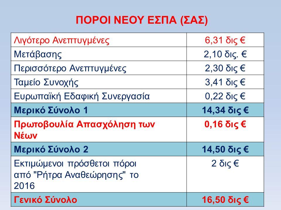 ΠΟΡΟΙ ΝΕΟΥ ΕΣΠΑ (ΣΑΣ) Λιγότερο Ανεπτυγμένες6,31 δις € Μετάβασης2,10 δις. € Περισσότερο Ανεπτυγμένες2,30 δις € Ταμείο Συνοχής3,41 δις € Ευρωπαϊκή Εδαφι
