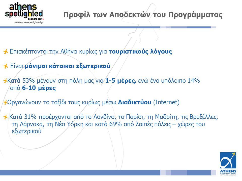  Επισκέπτονται την Αθήνα κυρίως για τουριστικούς λόγους  Είναι μόνιμοι κάτοικοι εξωτερικού  Κατά 53% μένουν στη πόλη μας για 1-5 μέρες, ενώ ένα υπόλοιπο 14% από 6-10 μέρες  Οργανώνουν το ταξίδι τους κυρίως μέσω Διαδικτύου (Internet)  Κατά 31% προέρχονται από το Λονδίνο, το Παρίσι, τη Μαδρίτη, τις Βρυξέλλες, τη Λάρνακα, τη Nέα Υόρκη και κατά 69% από λοιπές πόλεις – χώρες του εξωτερικού Προφίλ των Αποδεκτών του Προγράμματος