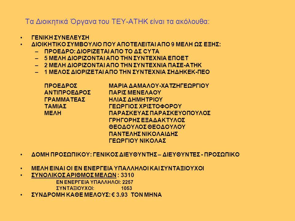 Τα Διοικητικά Όργανα του ΤΕΥ-ΑΤΗΚ είναι τα ακόλουθα: •ΓΕΝΙΚΗ ΣΥΝΕΛΕΥΣΗ •ΔΙΟΙΚΗΤΙΚΟ ΣΥΜΒΟΥΛΙΟ ΠΟΥ ΑΠΟΤΕΛΕΙΤΑΙ ΑΠΟ 9 ΜΕΛΗ ΩΣ ΕΞΗΣ: –ΠΡΟΕΔΡΟ: ΔΙΟΡΙΖΕΤΑΙ
