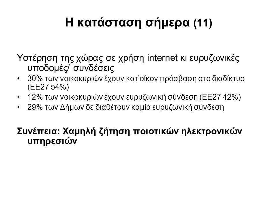 Η κατάσταση σήμερα (11) Υστέρηση της χώρας σε χρήση internet κι ευρυζωνικές υποδομές/ συνδέσεις •30% των νοικοκυριών έχουν κατ'οίκον πρόσβαση στο διαδ