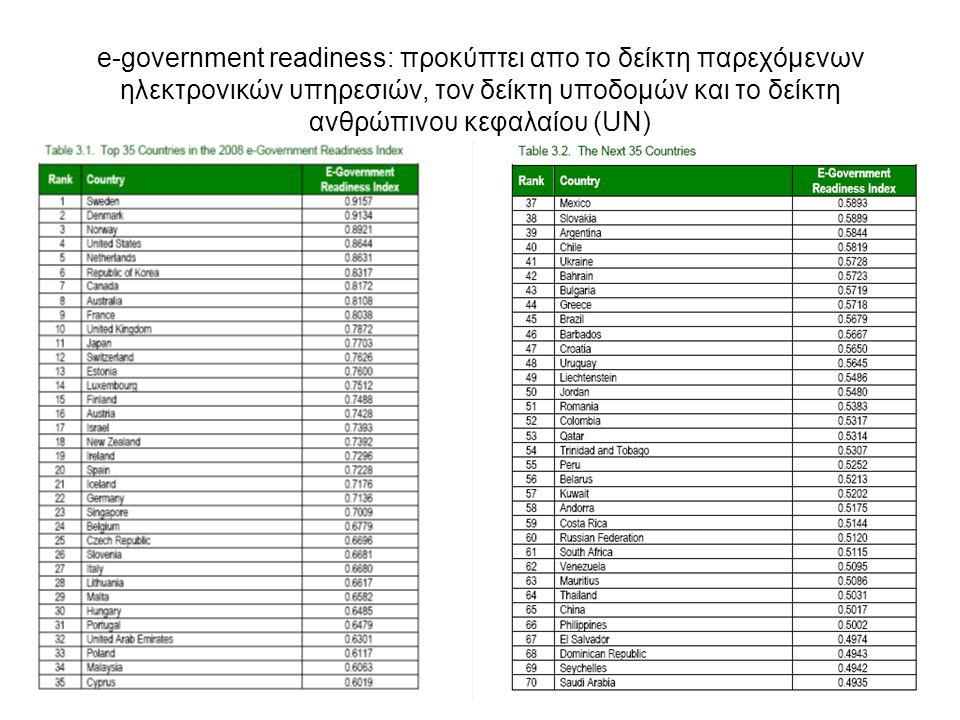 e-government readiness: προκύπτει απο το δείκτη παρεχόμενων ηλεκτρονικών υπηρεσιών, τον δείκτη υποδομών και το δείκτη ανθρώπινου κεφαλαίου (UN)
