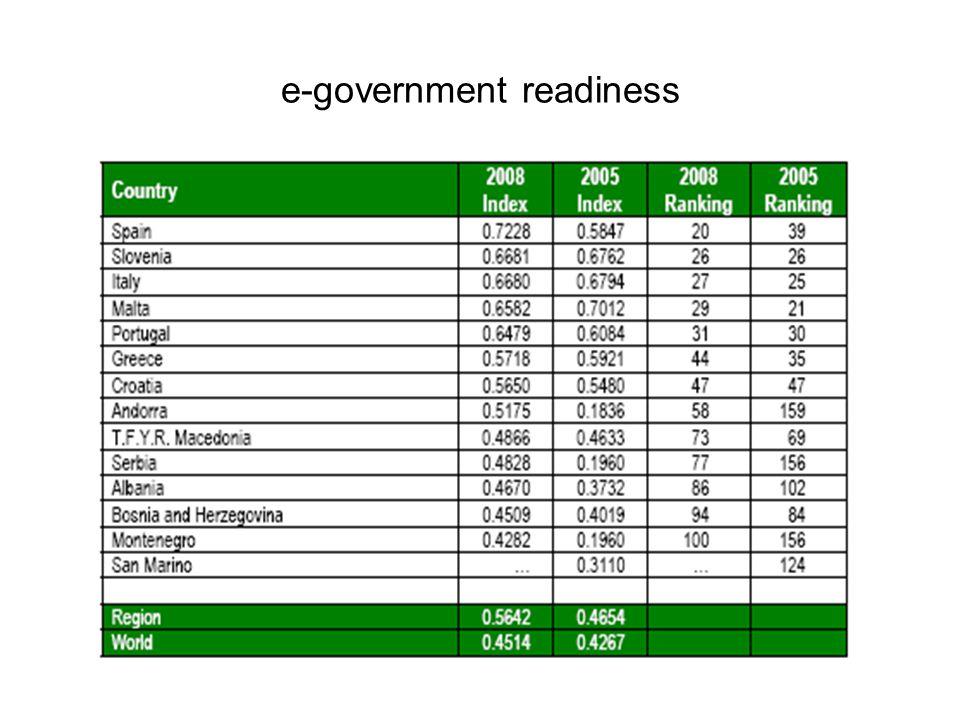 e-government readiness