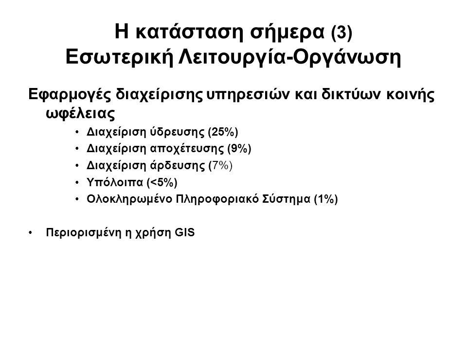 Η κατάσταση σήμερα (3) Εσωτερική Λειτουργία-Οργάνωση Εφαρμογές διαχείρισης υπηρεσιών και δικτύων κοινής ωφέλειας •Διαχείριση ύδρευσης (25%) •Διαχείρισ