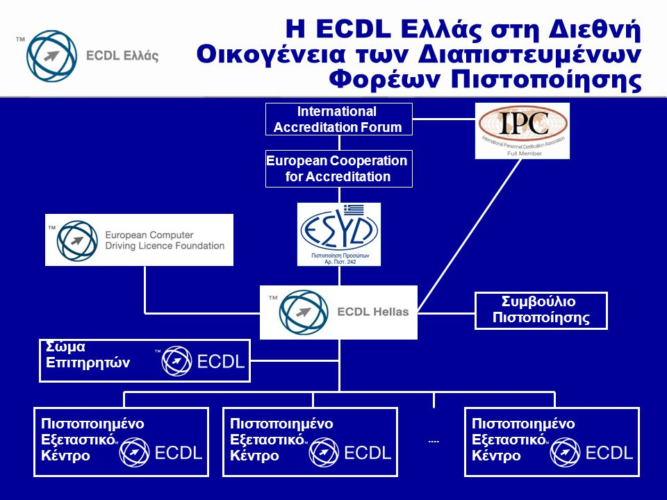 www.ecdl.gr Η ECDL Ελλάς στη Διεθνή Οικογένεια των Διαπιστευμένων Φορέων Πιστοποίησης.... Πιστοποιημένο Εξεταστικό Κέντρο Πιστοποιημένο Εξεταστικό Κέν
