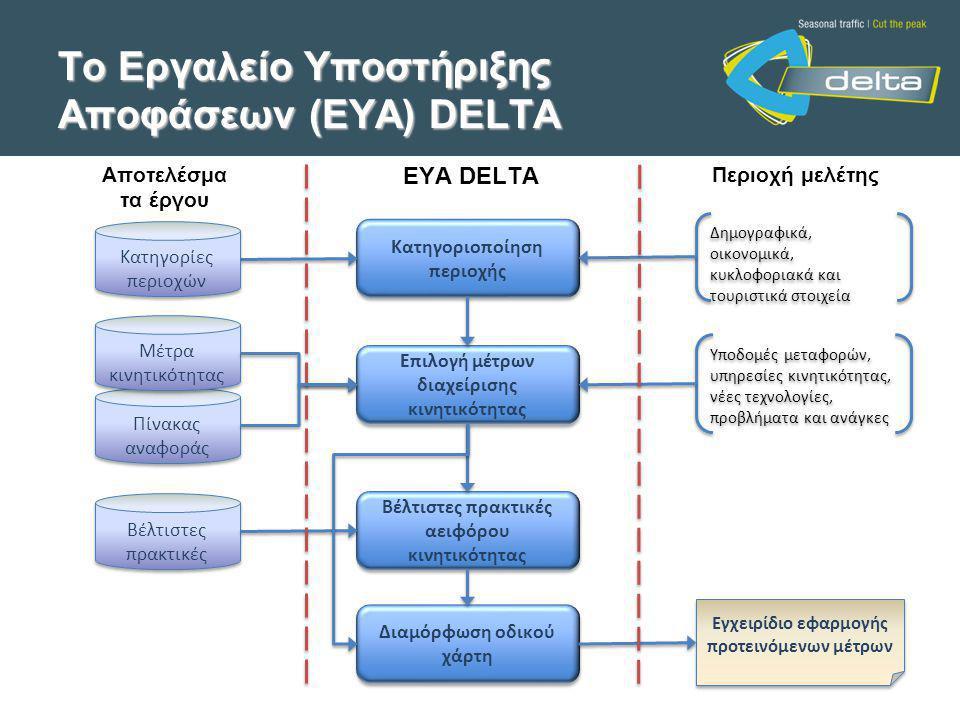 Το Εργαλείο Υποστήριξης Αποφάσεων (ΕΥΑ) DELTA Επιλογή μέτρων διαχείρισης κινητικότητας Κατηγοριοποίηση περιοχής Βέλτιστες πρακτικές αειφόρου κινητικότητας Διαμόρφωση οδικού χάρτη Κατηγορίες περιοχών Βέλτιστες πρακτικές Δημογραφικά, οικονομικά, κυκλοφοριακά και τουριστικά στοιχεία Εγχειρίδιο εφαρμογής προτεινόμενων μέτρων Υποδομές μεταφορών, υπηρεσίες κινητικότητας, νέες τεχνολογίες, προβλήματα και ανάγκες ΕΥΑ DELTA Περιοχή μελέτηςΑποτελέσμα τα έργου Πίνακας αναφοράς Μέτρα κινητικότητας