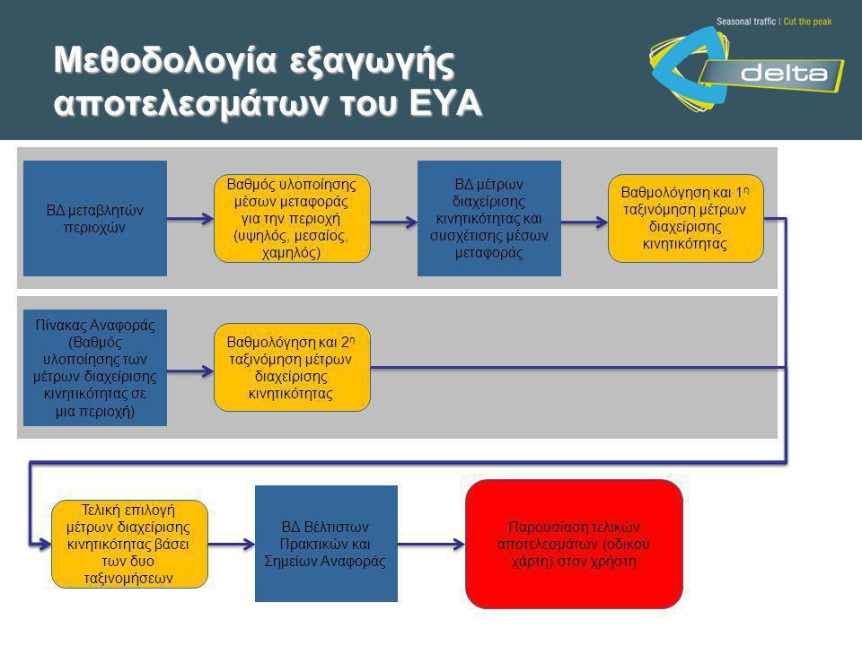Μεθοδολογία εξαγωγής αποτελεσμάτων του ΕΥΑ ΒΔ μεταβλητών περιοχών Βαθμός υλοποίησης μέσων μεταφοράς για την περιοχή (υψηλός, μεσαίος, χαμηλός) ΒΔ μέτρων διαχείρισης κινητικότητας και συσχέτισης μέσων μεταφοράς Βαθμολόγηση και 1 η ταξινόμηση μέτρων διαχείρισης κινητικότητας Πίνακας Αναφοράς (Βαθμός υλοποίησης των μέτρων διαχείρισης κινητικότητας σε μια περιοχή) Βαθμολόγηση και 2 η ταξινόμηση μέτρων διαχείρισης κινητικότητας Τελική επιλογή μέτρων διαχείρισης κινητικότητας βάσει των δυο ταξινομήσεων ΒΔ Βέλτιστων Πρακτικών και Σημείων Αναφοράς Παρουσίαση τελικών αποτελεσμάτων (οδικού χάρτη) στον χρήστη