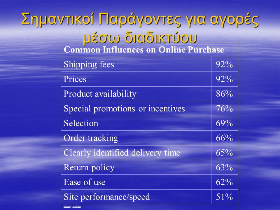 Γενικοί Στόχοι του e-Marketing  Προβολή επιχείρησης γενικά  Προβολή του ονόματος της  Ενδυνάμωση της απόφασης για αγορά  Αύξηση των επισκεπτών στην ιστοσελίδα