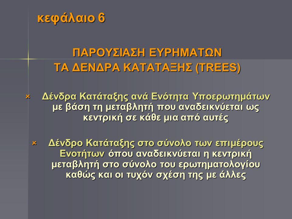 κεφάλαιο 6 ΠΑΡΟΥΣΙΑΣΗ ΕΥΡΗΜΑΤΩΝ ΤΑ ΔΕΝΔΡΑ KATATAΞΗΣ (TREES)  Δένδρα Κατάταξης ανά Ενότητα Υποερωτημάτων με βάση τη μεταβλητή που αναδεικνύεται ως κεν