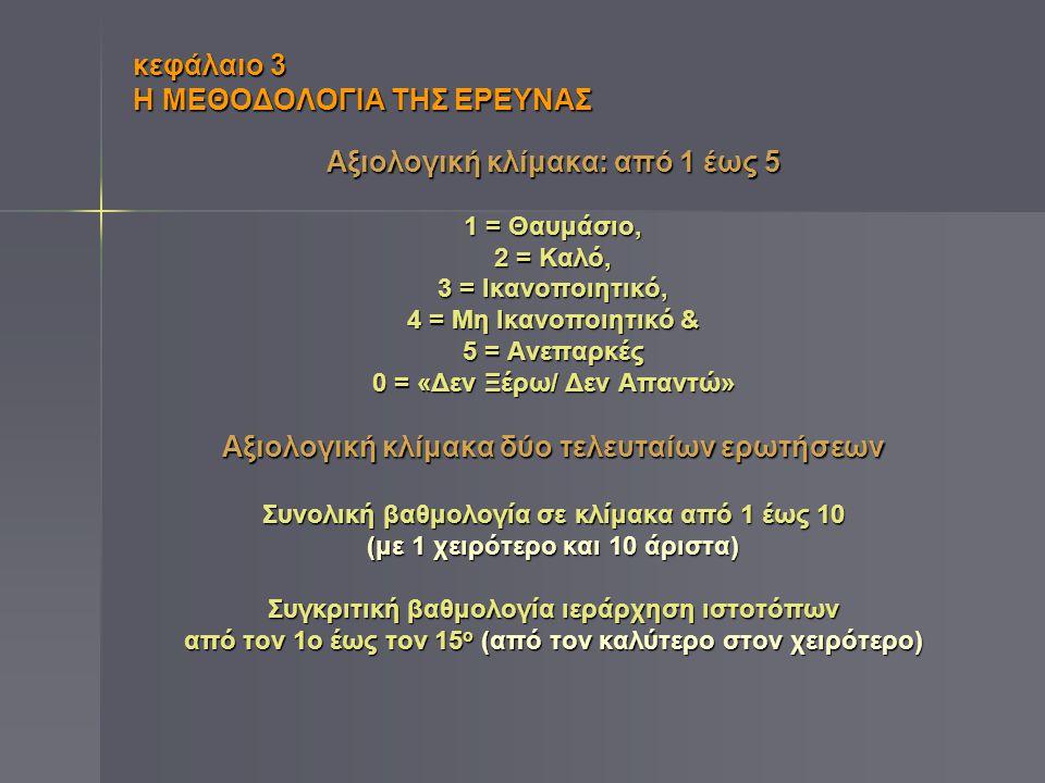 κεφάλαιο 3 Η ΜΕΘΟΔΟΛΟΓΙΑ ΤΗΣ ΕΡΕΥΝΑΣ Αξιολογική κλίμακα: από 1 έως 5 1 = Θαυμάσιο, 2 = Καλό, 3 = Ικανοποιητικό, 4 = Μη Ικανοποιητικό & 5 = Ανεπαρκές 0