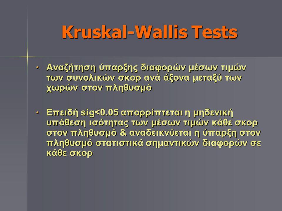Kruskal-Wallis Tests • Αναζήτηση ύπαρξης διαφορών μέσων τιμών των συνολικών σκορ ανά άξονα μεταξύ των χωρών στον πληθυσμό • Επειδή sig<0.05 απορρίπτετ