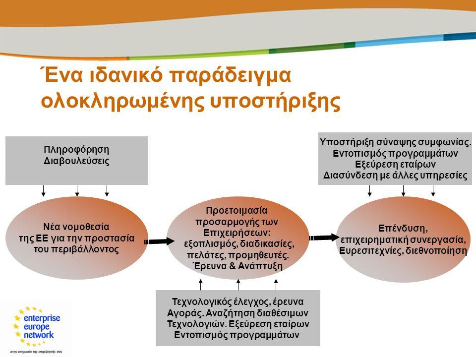 Ένα ιδανικό παράδειγμα ολοκληρωμένης υποστήριξης Πληροφόρηση Διαβουλεύσεις Προετοιμασία προσαρμογής των Επιχειρήσεων: εξοπλισμός, διαδικασίες, πελάτες
