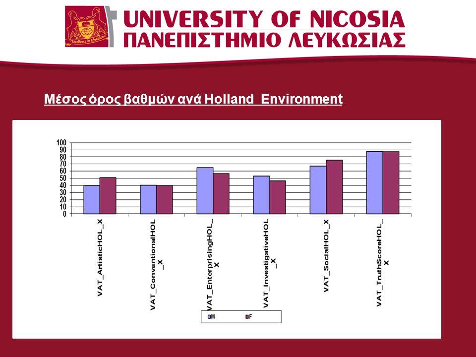 Μέσος όρος βαθμών ανά εργασιακό τομέα / φύλο