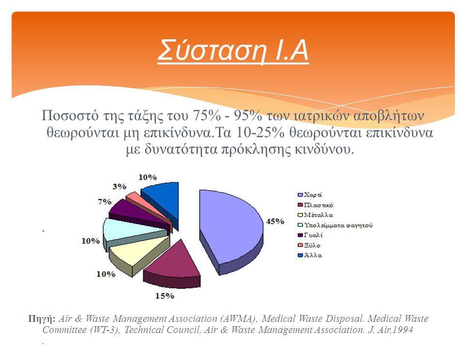 Ποσοστό της τάξης του 75% - 95% των ιατρικών αποβλήτων θεωρούνται μη επικίνδυνα.Τα 10-25% θεωρούνται επικίνδυνα με δυνατότητα πρόκλησης κινδύνου..