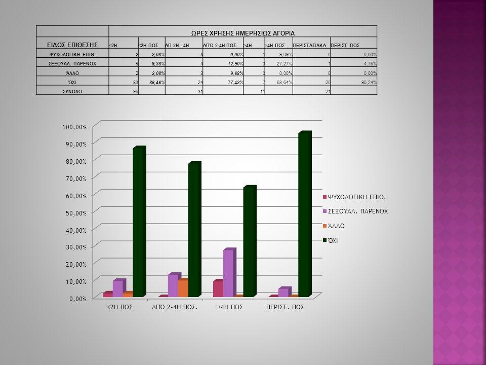 ΩΡΕΣ ΧΡΗΣΗΣ ΗΜΕΡΗΣΙΩΣ ΑΓΟΡΙΑ ΕΙΔΟΣ ΕΠΙΘΕΣΗΣ <2Η<2Η ΠΟΣΑΠ 2Η - 4ΗΑΠΌ 2-4Η ΠΟΣ.>4Η>4Η ΠΟΣΠΕΡΙΣΤΑΣΙΑΚΑΠΕΡΙΣΤ. ΠΟΣ ΨΥΧΟΛΟΓΙΚΗ ΕΠΙΘ.22,08%00,00%19,09%00,00