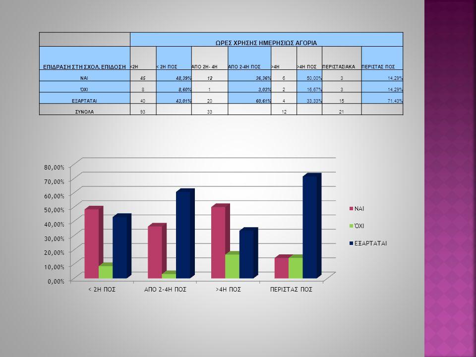 ΩΡΕΣ ΧΡΗΣΗΣ ΗΜΕΡΗΣΙΩΣ ΑΓΟΡΙΑ ΕΠΙΔΡΑΣΗ ΣΤΗ ΣΧΟΛ. ΕΠΙΔΟΣΗ <2Η< 2Η ΠΟΣΑΠΟ 2Η- 4ΗΑΠΟ 2-4Η ΠΟΣ>4Η>4Η ΠΟΣΠΕΡΙΣΤΑΣΙΑΚΑΠΕΡΙΣΤΑΣ ΠΟΣ ΝΑΙ4548,39%1236,36%650,00%