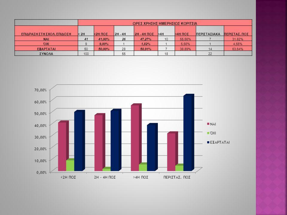ΩΡΕΣ ΧΡΗΣΗΣ ΗΜΕΡΗΣΙΩΣ ΚΟΡΙΤΣΙΑ ΕΠΙΔΡΑΣΗ ΣΤΗ ΣΧΟΛ. ΕΠΙΔΟΣΗ< 2Η<2Η ΠΟΣ 2Η - 4Η 2Η - 4Η ΠΟΣ>4Η>4Η ΠΟΣΠΕΡΙΣΤΑΣΙΑΚΑΠΕΡΙΣΤΑΣ. ΠΟΣ ΝΑΙ4141,00%2647,27%1055,56