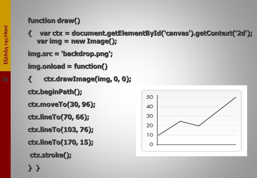 Εξέλιξη της Html function draw() { var ctx = document.getElementById( canvas ).getContext( 2d ); var img = new Image(); img.src = backdrop.png ; img.onload = function() { ctx.drawImage(img, 0, 0); ctx.beginPath(); ctx.moveTo(30, 96); ctx.lineTo(70, 66); ctx.lineTo(103, 76); ctx.lineTo(170, 15); ctx.stroke(); ctx.stroke(); } } 36