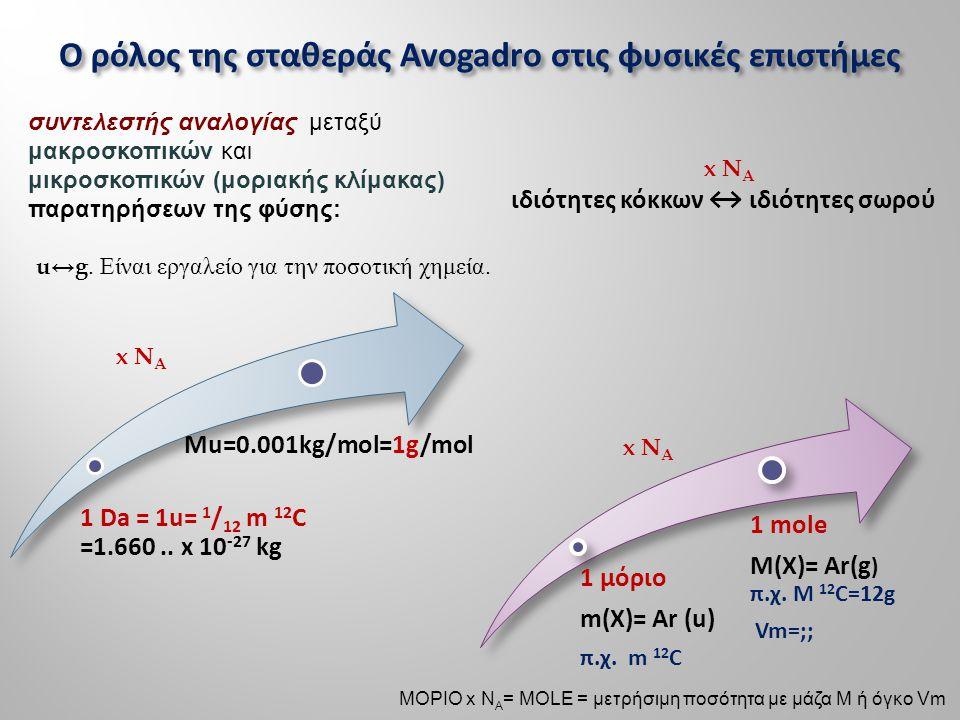 1 Da = 1u= 1 /12 m 12 C =1.660.. x 10-27 kg Mu=0.001kg/mol=1g/mol 1 μόριο m(X)= Ar (u) π.χ. m 12 C 1 mole M(X)= Ar(g ) π.χ. Μ 12 C=12g Vm=;; x N A Ο ρ