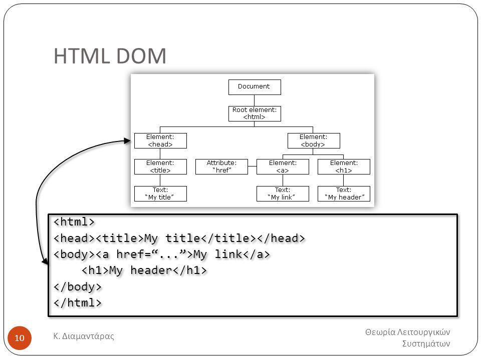 HTML DOM Θεωρία Λειτουργικών Συστημάτων Κ. Διαμαντάρας 10 My title My link My header My title My link My header