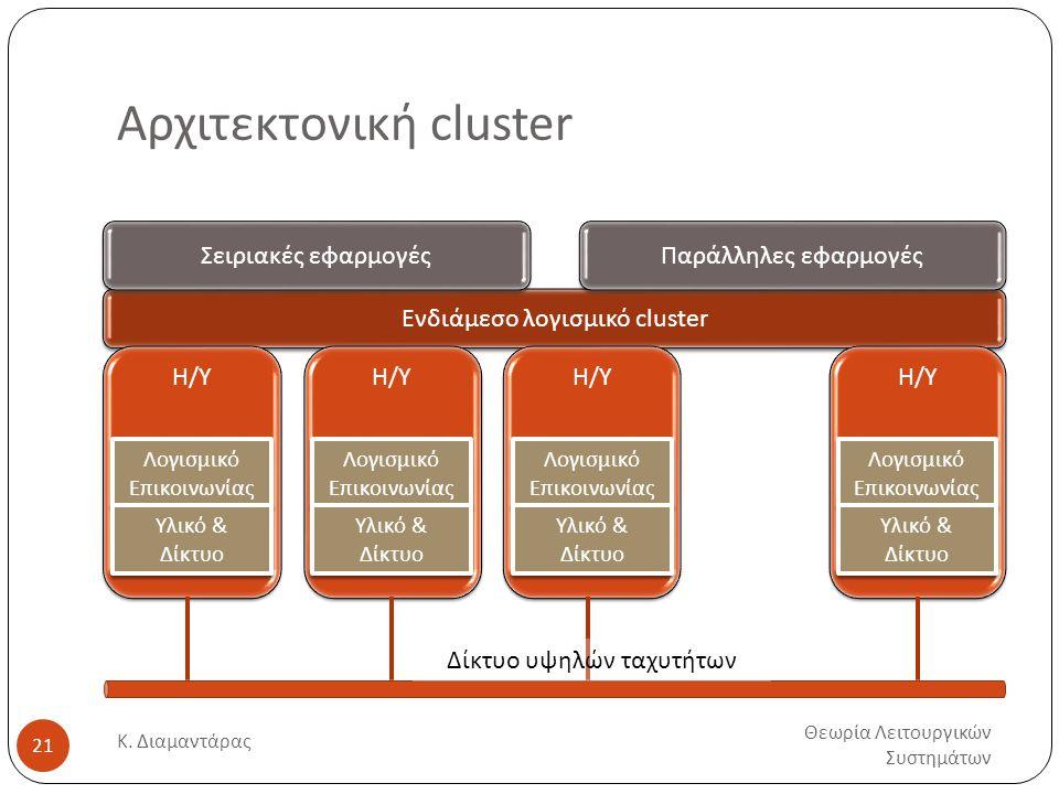 Ενδιάμεσο λογισμικό cluster Αρχιτεκτονική cluster Θεωρία Λειτουργικών Συστημάτων Κ. Διαμαντάρας 21 Η/Υ Λογισμικό Επικοινωνίας Υλικό & Δίκτυο Η/Υ Λογισ
