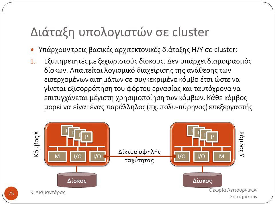 Διάταξη υπολογιστών σε cluster Θεωρία Λειτουργικών Συστημάτων Κ. Διαμαντάρας 25  Υπάρχουν τρεις βασικές αρχιτεκτονικές διάταξης Η/Υ σε cluster: 1. Εξ