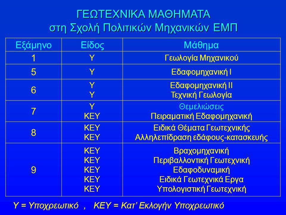 Υ = Υποχρεωτικό, ΚΕΥ = Κατ' Εκλογήν Υποχρεωτικό ΕξάμηνοΕίδοςΜάθημα 1 ΥΓεωλογία Μηχανικού 5 ΥΕδαφομηχανική Ι 6 ΥΥΥΥ Εδαφομηχανική ΙΙ Τεχνική Γεωλογία 7